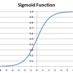 Machine Learning Tutorial: The Multinomial Logistic Regression (Softmax Regression)