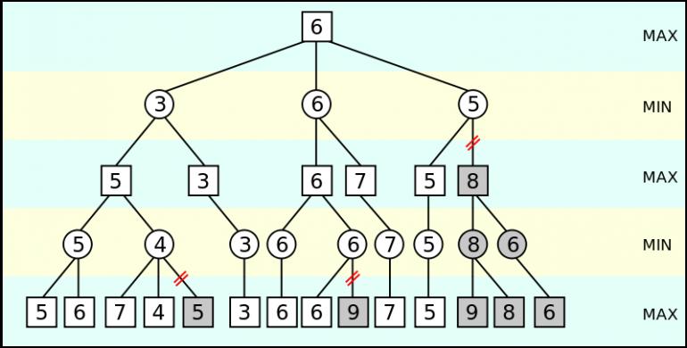 Alpha-beta-pruning